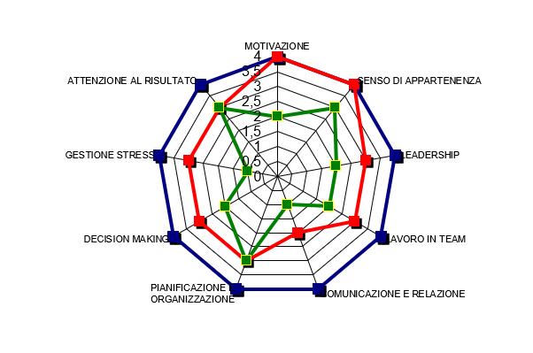 La valutazione del potenziale in azienda - Grafico di esempio valutazione